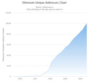Number of Unique Ethereum Addresses