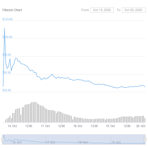 Filecoin Price