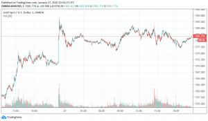 Gold vs BTC Chart