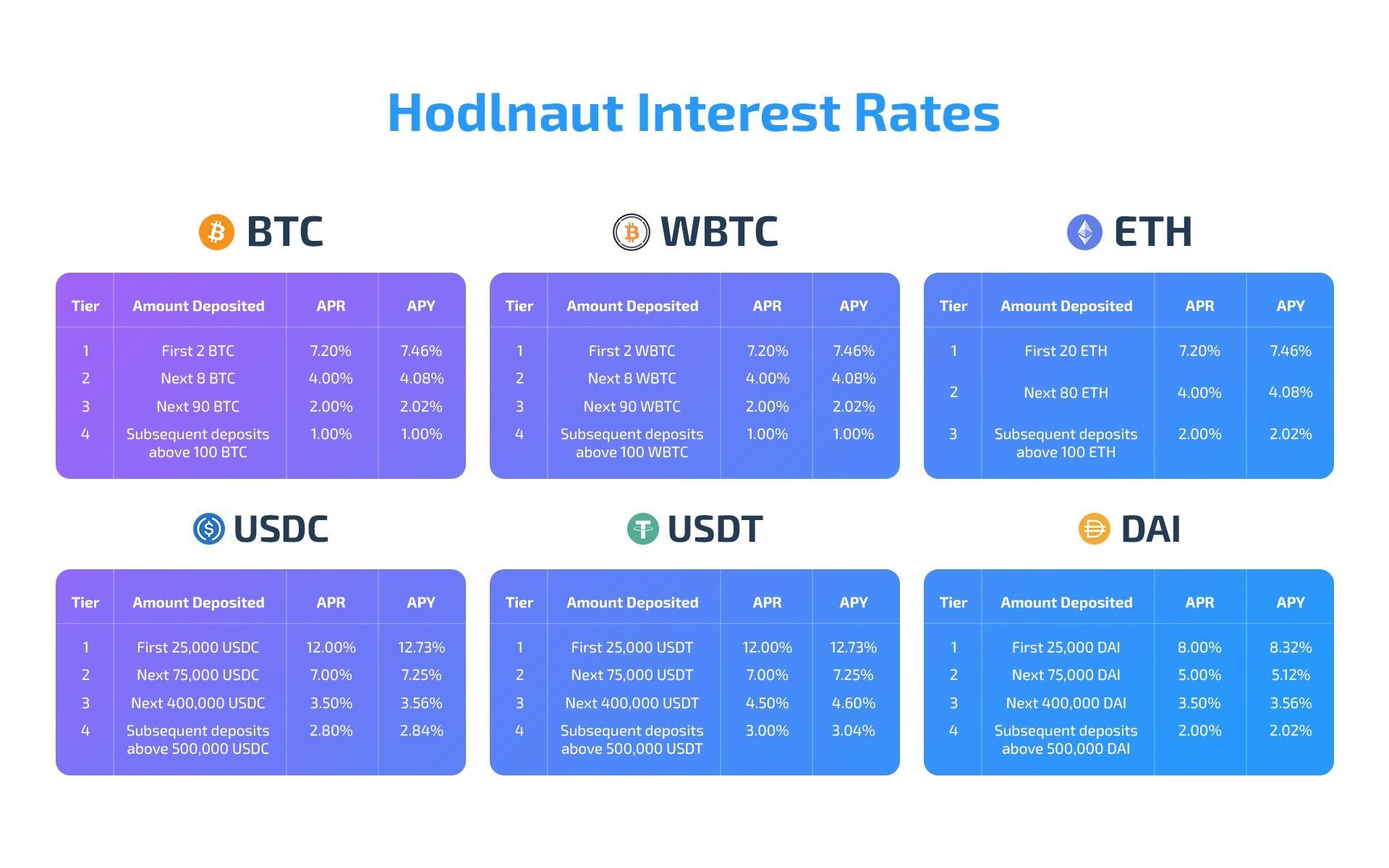Hodlnaut Crypto Interest Rates
