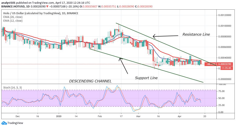 HOT/USD - Daily Chart