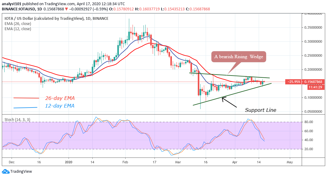 Crypto Price Analysis April 17: IOTA (MIOTA), <bold>ZCoin</bold> (XZC), <bold>ZCash</bold> (ZEC), Holo (HOT), and Zilliqa (ZIL)