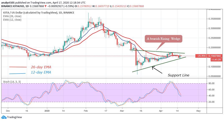 IOTA/USD - Daily Chart