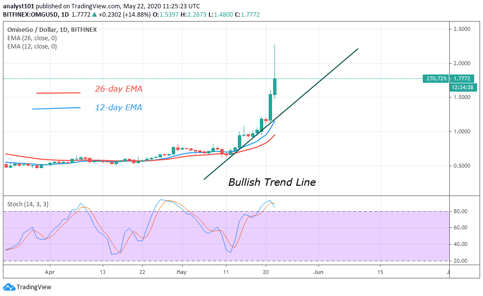 OMG/USD - Daily Chart
