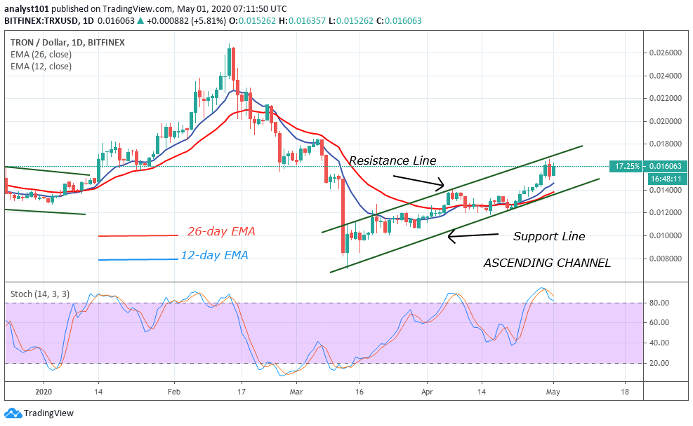 TRX/USD - Daily Chart
