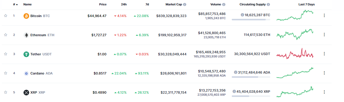 Top 5 Cryptos by Market Cap