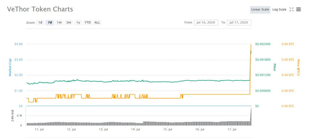 VTHO Price Chart
