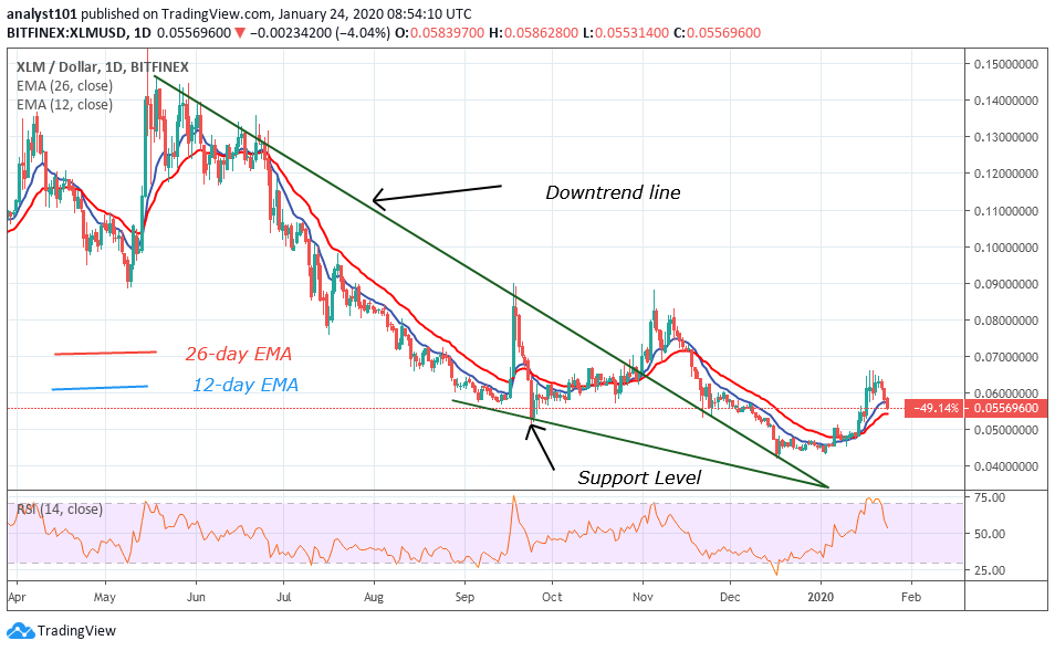XLM/USD - Daily Chart
