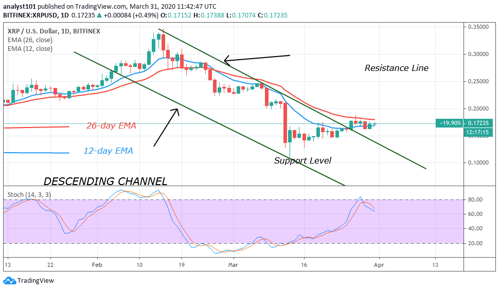 XRP/USD - Daily Chart