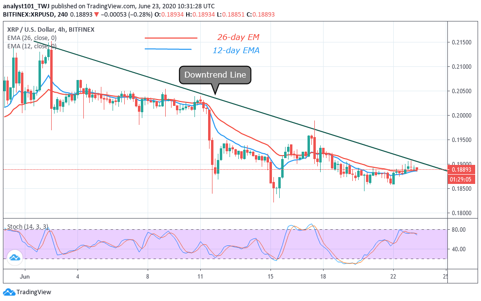 XRP/USD - 4 Hour Chart