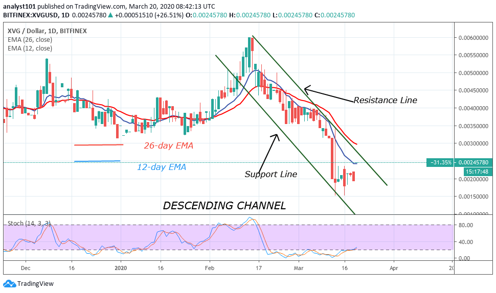 XVG/USD - Daily Chart
