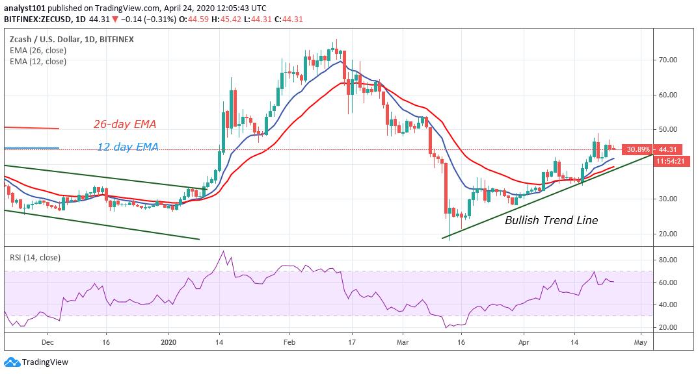 ZEC/USD - Daily Chart