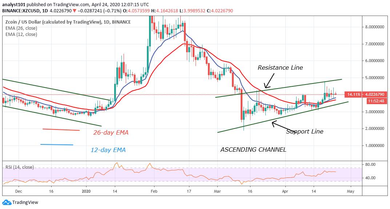 XZC/USD - Daily Chart