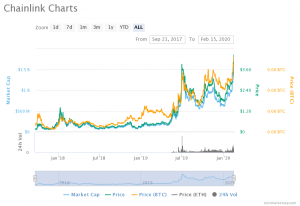 chainlink all-time high chart