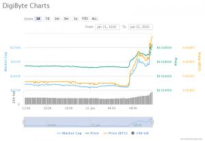 Digibyte Chart