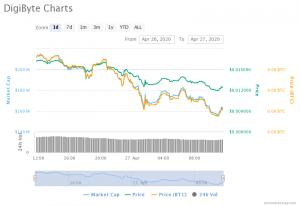 digibyte-charts