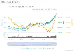 Ether (1-month) Chart