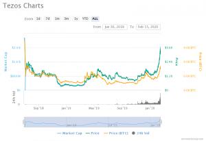 tezos XTZ all-time high charts
