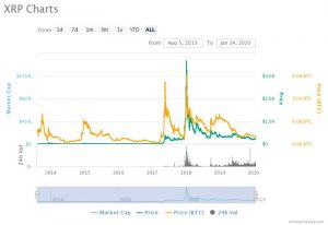 XRP All-Time Charts